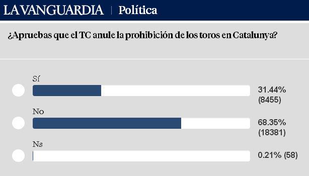 catalogne-tc-sondage